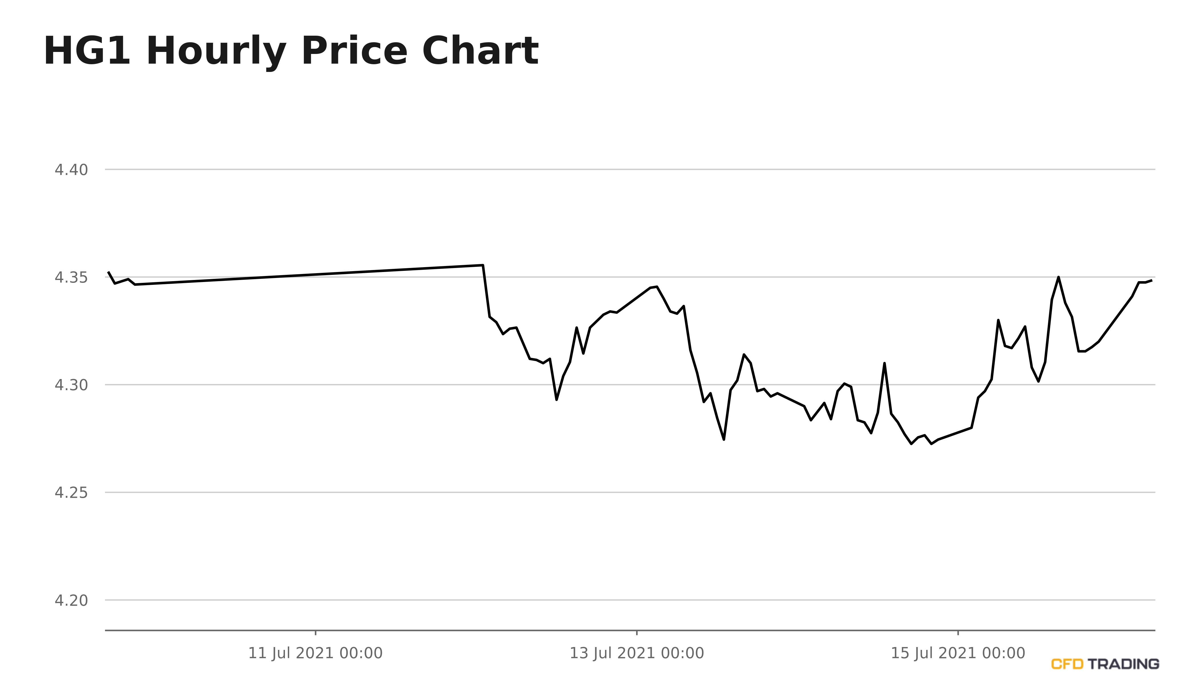铜价跌破100移动均线时,或会为投资者提供交易机会