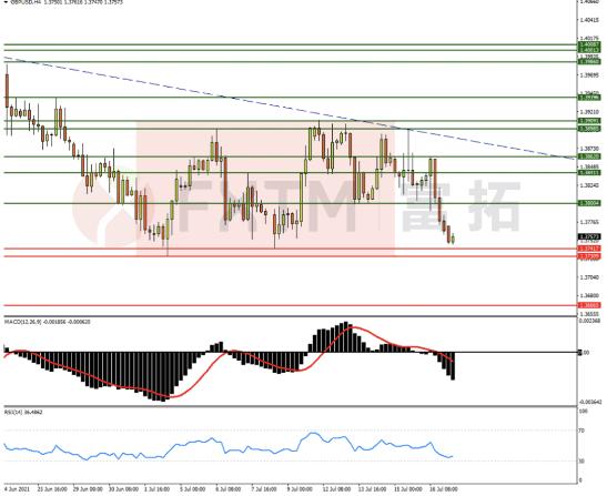 7月19日欧元、英镑、黄金交易策略