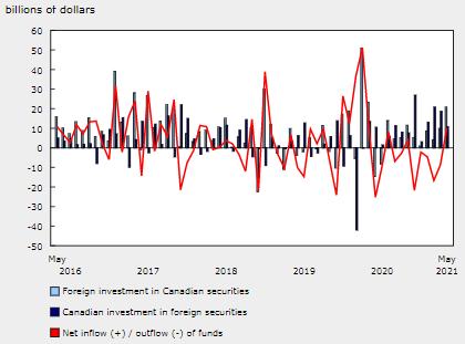 外国投资者 5 月份购买 208 亿美元的加拿大证券