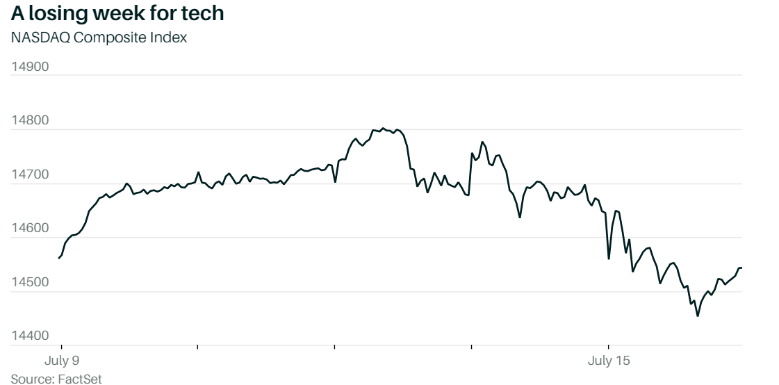 美国零售销售超过预期,股市下跌