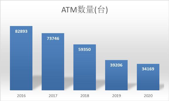 数字人民币浪潮来袭,ATM 面临哪些危与机?