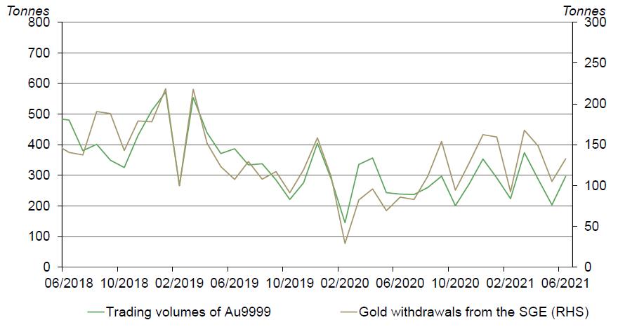 尽管金价下跌,但6月份中国黄金ETF持仓量仍上涨