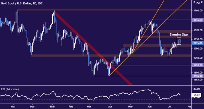 市场避险需求带动美元上涨,黄金价格跟随股市下跌