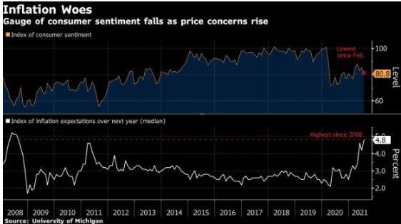 美国 7 月份通胀加快对美国消费者信心造成影响