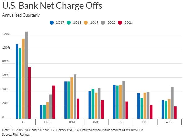 尽管消费者支出回升,但美国银行仍面临贷款和收入压力