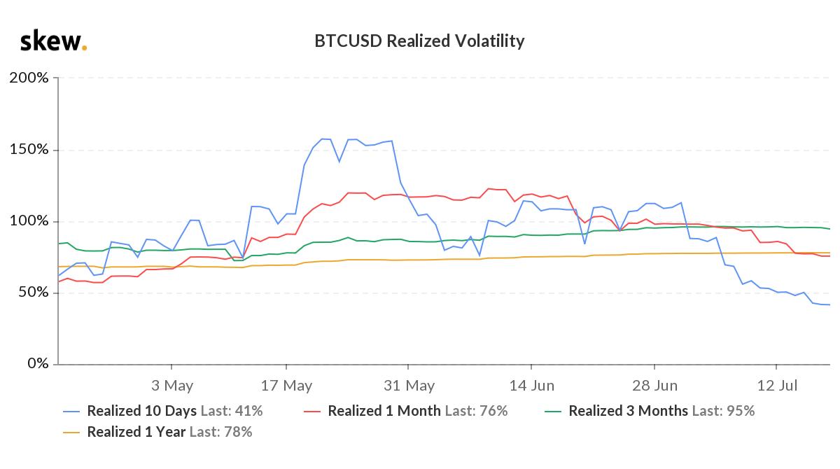 skew_btcusd_realized_volatility (1).png