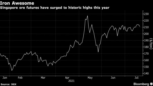 Singapore ore futures have surged to historic highs this year