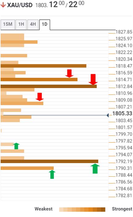 金价展望:黄金/美元仍有望测试1792美元关键支撑