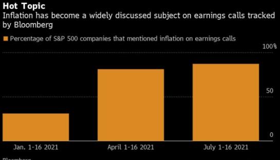 美联储对通胀持乐观态度,而企业却对通胀持悲观态度