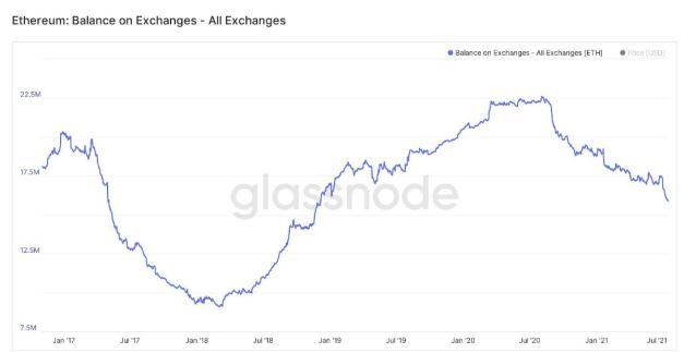 以太坊伦敦升级倒计时:市场表现低迷,ETH 回流链上