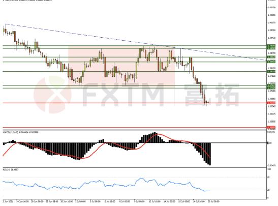 7月20日欧元、英镑、黄金交易策略