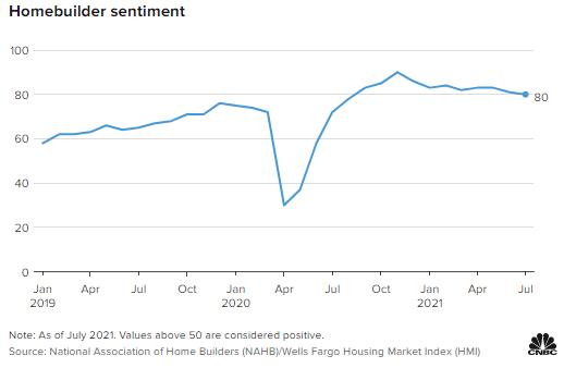 随着建筑成本的增加,美国房屋建筑商本月信心有所下降