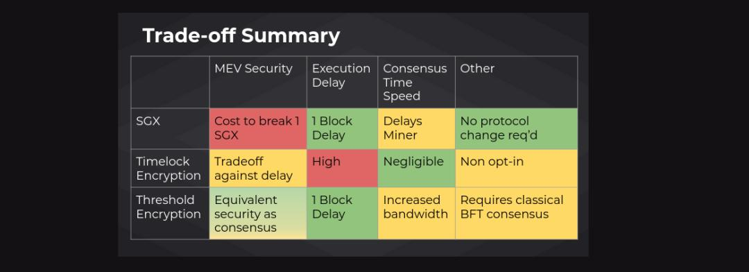 MEV 峰会要点回顾:MEV 是以太坊网络基础,最小化和民主化是关键