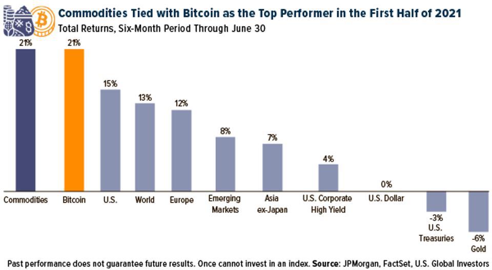 年中报告:超越股市,商品2021年上半年最佳表现