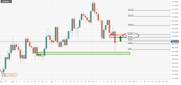美元/日元下行趋势继续存在,空头渴望获得每周支撑