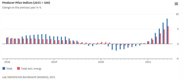 德国 6 月工业产品生产者价格指数同比上涨 8.5%