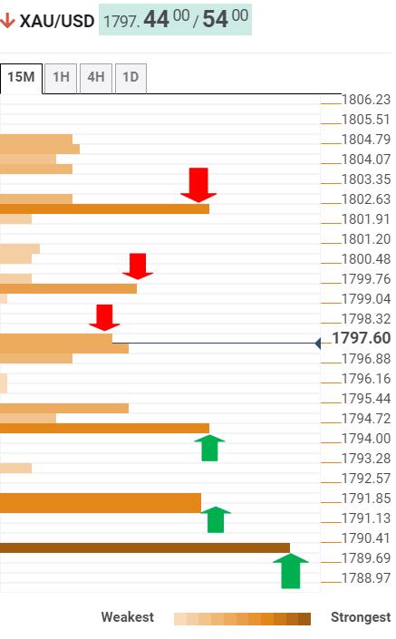 市场情绪好转、美国债收益率上升,黄金看跌倾向仍存在