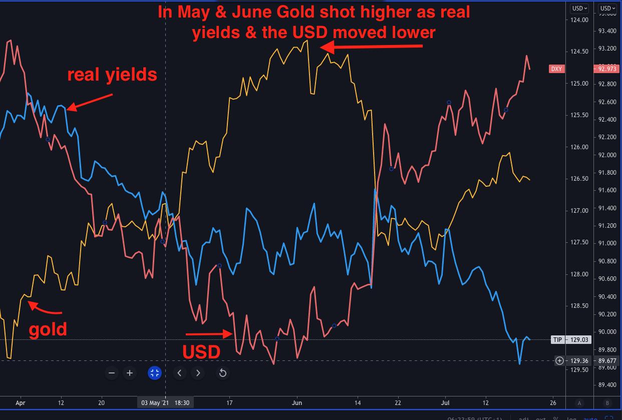 黄金/美元走势有六件事值得投资者关注
