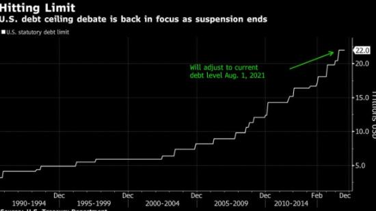 CBO表示:美国财政部的债务限制措施可能会在10月份到期