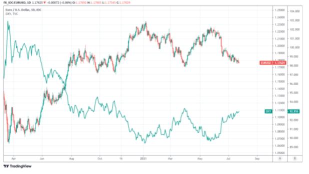 分析师对欧元兑美元的走势看法不一,焦点转向美联储