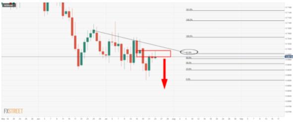FOMC会议前,纽元兑美元空头正在潜伏