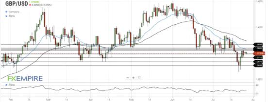 美元试图在本周初获得支持,英镑/美元测试支撑位 1.3745