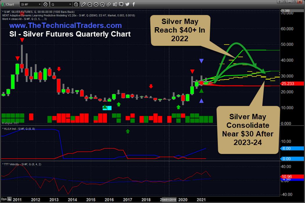 金银分析:哪种价格会爆炸性上涨,哪种价格会持续上涨?