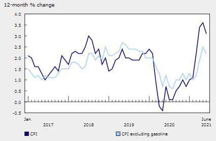加拿大 6月份消费者价格指数 同比上涨 3.1%,低于 5 月份