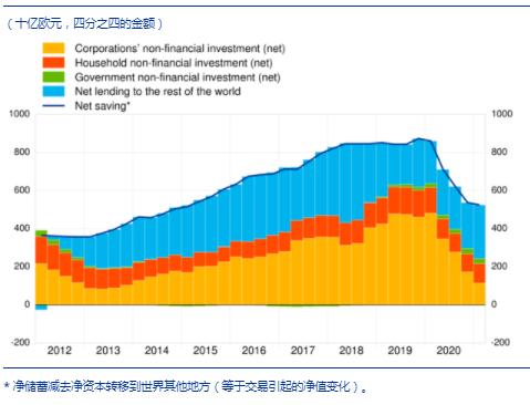 2020年二季度后的一年,欧元区净储蓄减少至 5170 亿欧元
