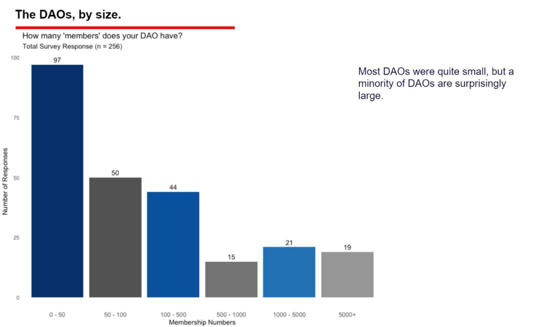 從 8 張圖表和 10 個觀點中觀察 DAO 組織的現狀與未來  | 鏈捕手