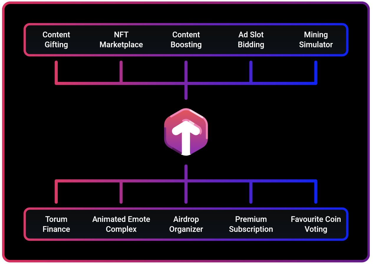 三分鐘了解 Torum:DeFi+NFT 一站式加密社交平臺