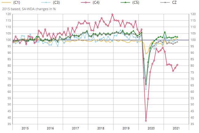 法國 7 月制造業和全行業產出再次增長