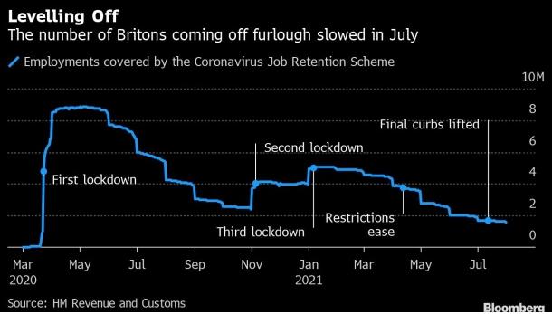 隨著工作支持的結束,仍有 160 萬英國人休假