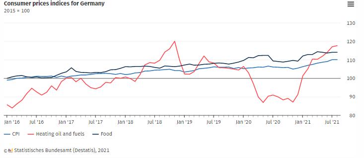 與 CPI 的同比變化相比,德國 8 月通脹率增加3.9%