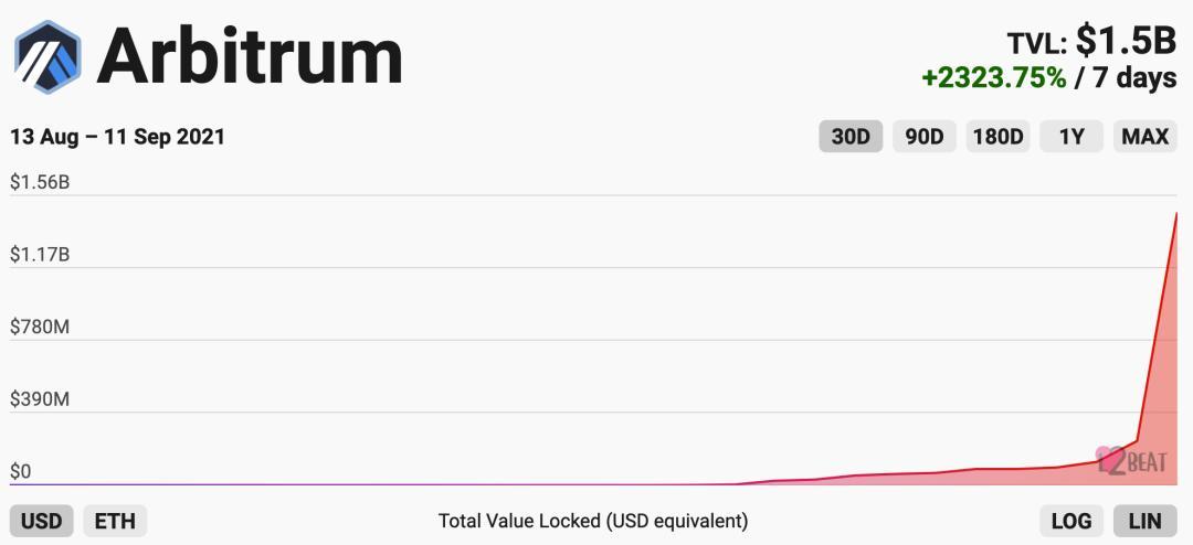 Arbitrum 上「土礦」占道,鎖倉量飆升背后有何風險?