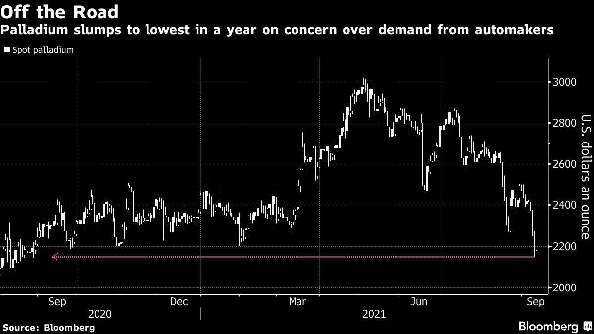 受汽車市場需求擔憂影響,鈀價跌至12個月低點