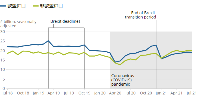 英國 7 月商品出口總額下降了 3 億英鎊