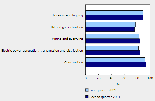 加拿大第二季度工業產能利用率為 82.0%,高于一季度