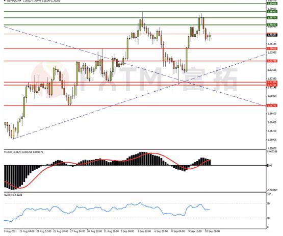 9月13日歐元、英鎊、黃金交易策略