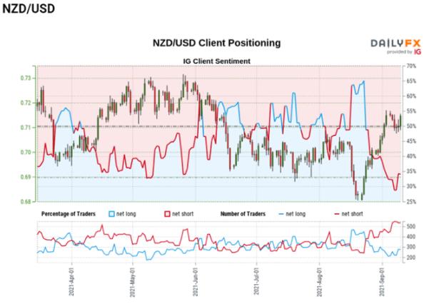 新西蘭 GDP 報告公布前,紐元/美元有望測試月度高點 0.7170