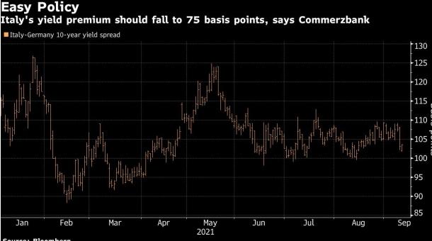 歐洲央行將縮減購債談判推遲至12月,利差交易繼續