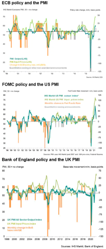 最近的 PMI 數據發出了關于央行政策縮減路徑的不同信號