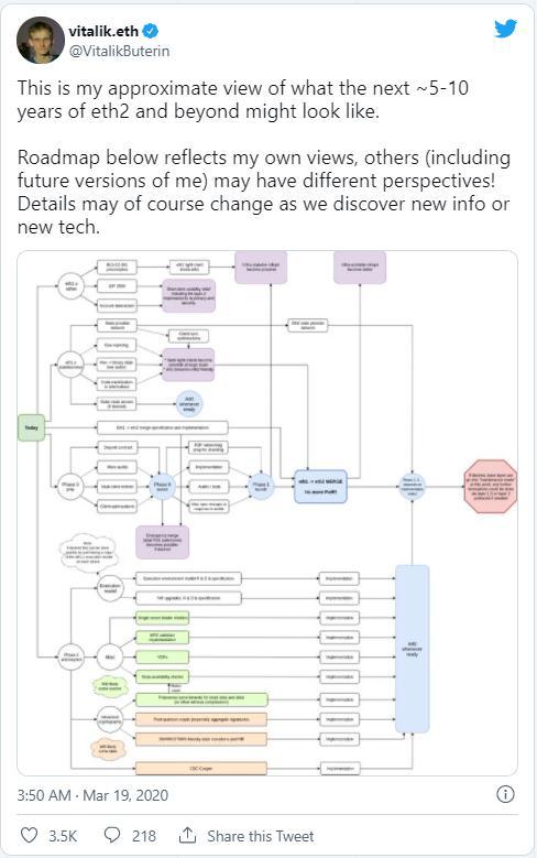 深度 | 探索以太坊 2.0:速度、效率和可擴展性