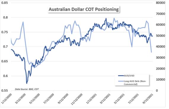 市場情緒脆弱,澳元/美元交易員關注就業數據