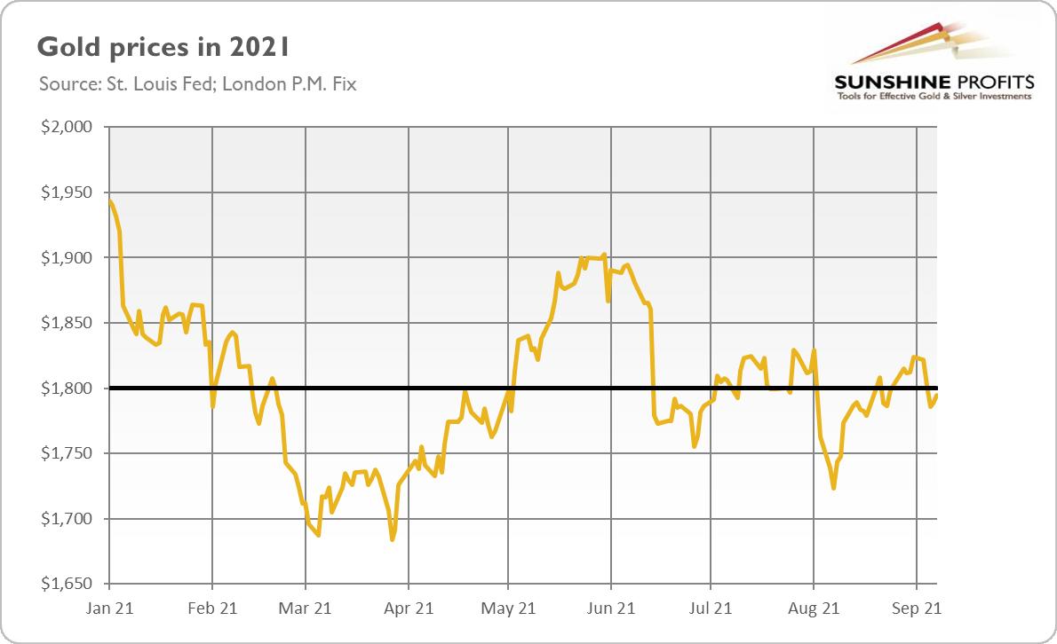 歐洲央行僅對金融市場產生輕微影響,金價幾乎沒有變化