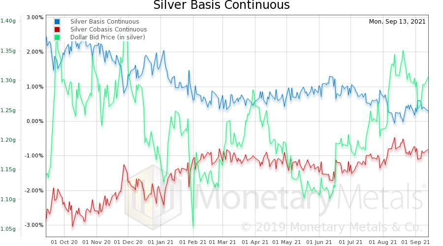 黃金白銀價格基本面分析