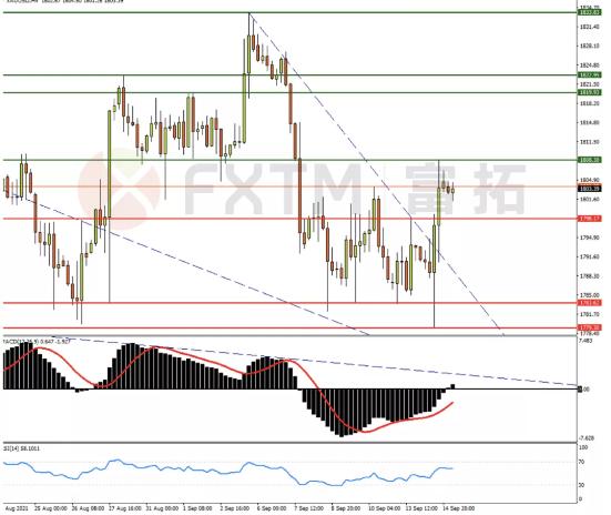 9月15日歐元、英鎊、黃金交易策略