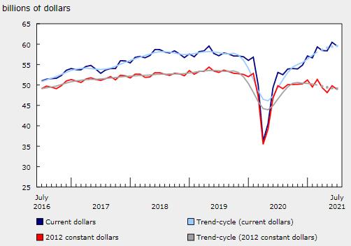 加拿大 7 月份制造業銷售額下降 1.5%,至 596 億美元