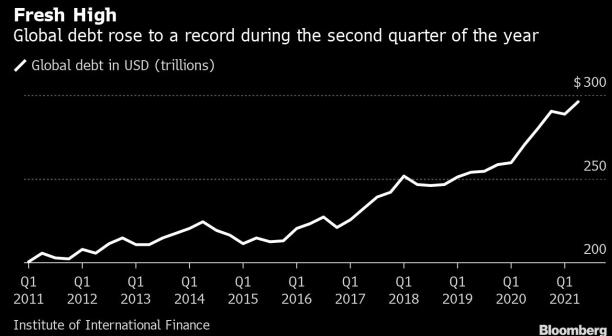 隨著世界封鎖的緩解,全球債務達到創紀錄的 296 萬億美元