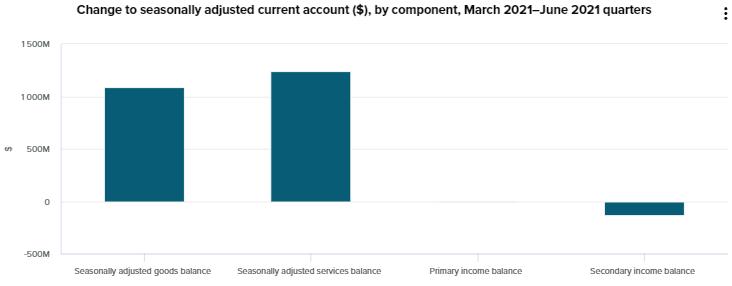 新西蘭6月季度經常賬戶赤字為 30 億美元